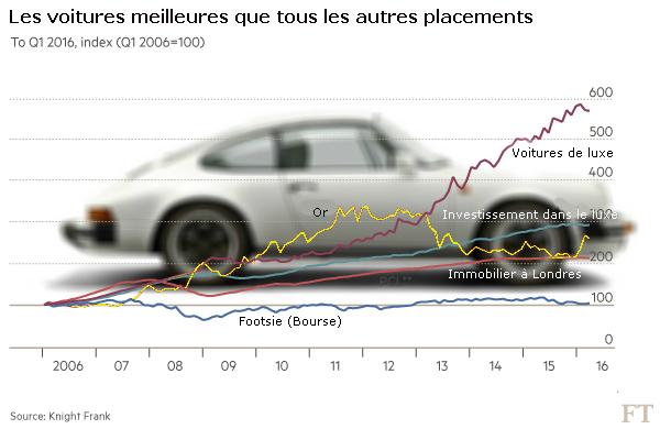 Fin de la bulle spéculative sur les voitures de collection